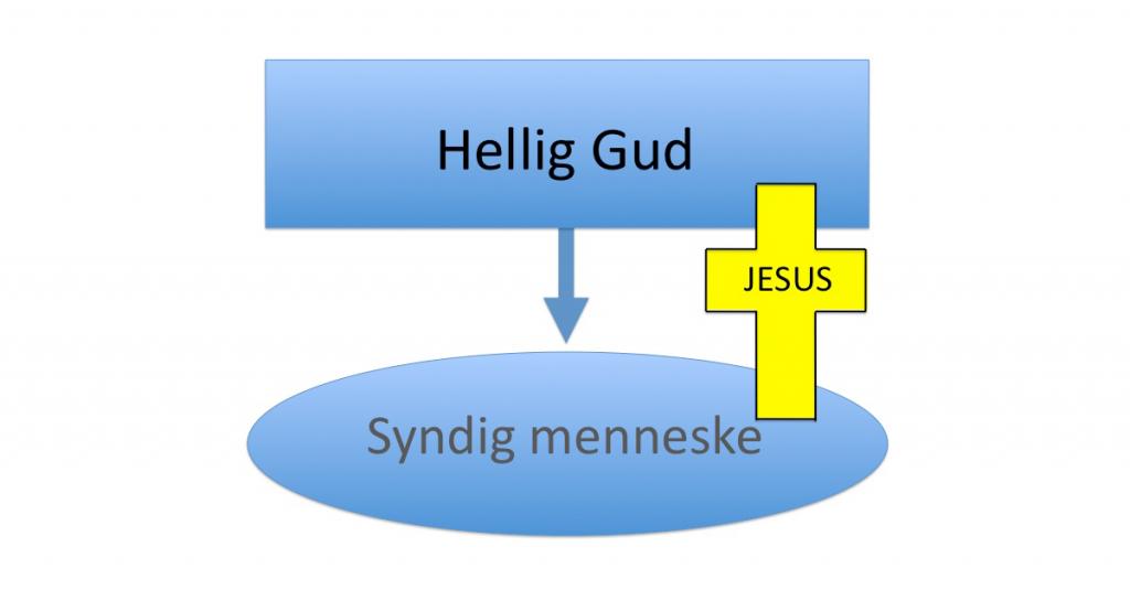 Dette diagrammet viser at Gud har bygget bro over kløften som skilte oss fra ham.